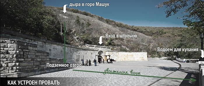 фото-схема Провал Пятигорск
