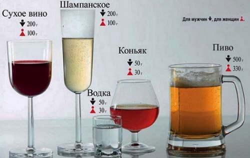 количество алкоголя в напитках для мужского и женского организма