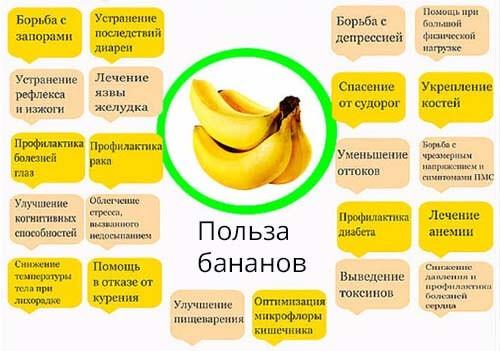 Какая польза от банана